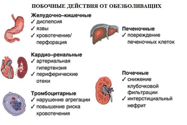 Побочные действия от лекарств