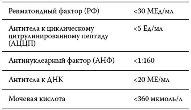Анализ крови-ревмопробы Справка из онкодиспансера Южное Медведково