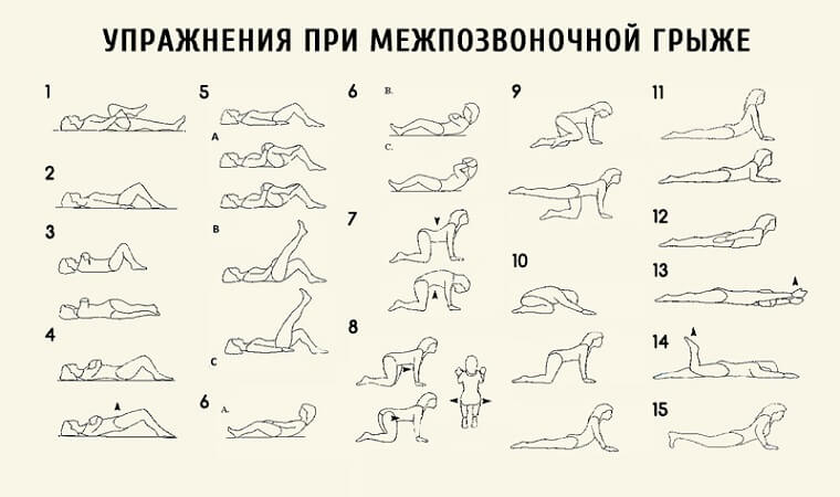 Правильные упражнение