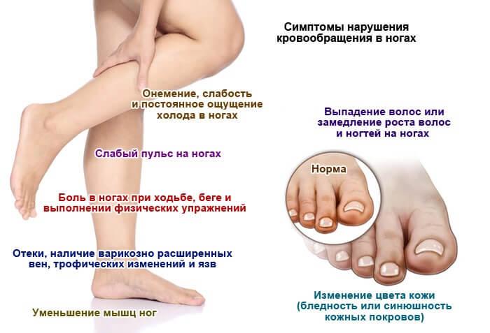 Плохое кровообращение в ногах
