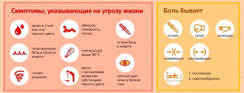 Симптомы, угрожающие жизни