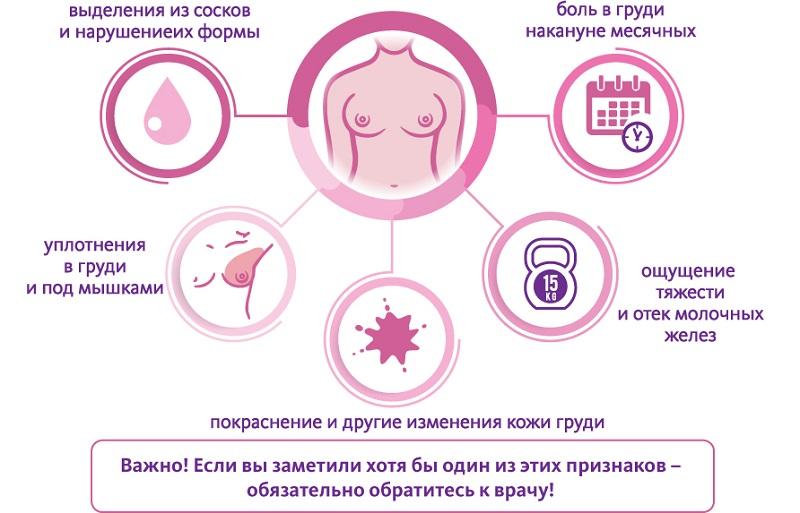 Опасные явления в груди