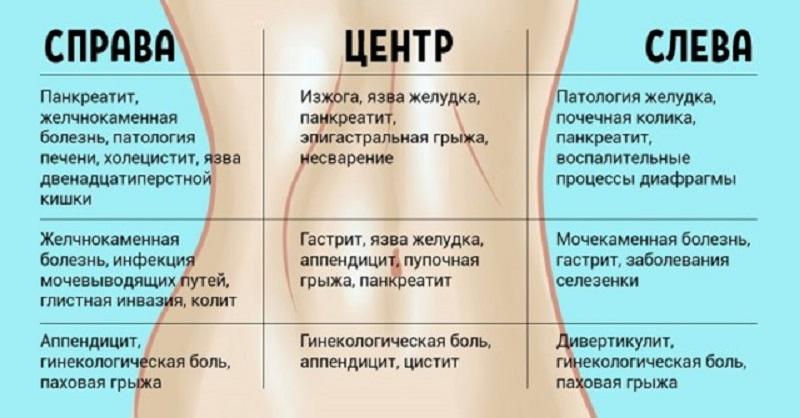 Справа и слева недомогание